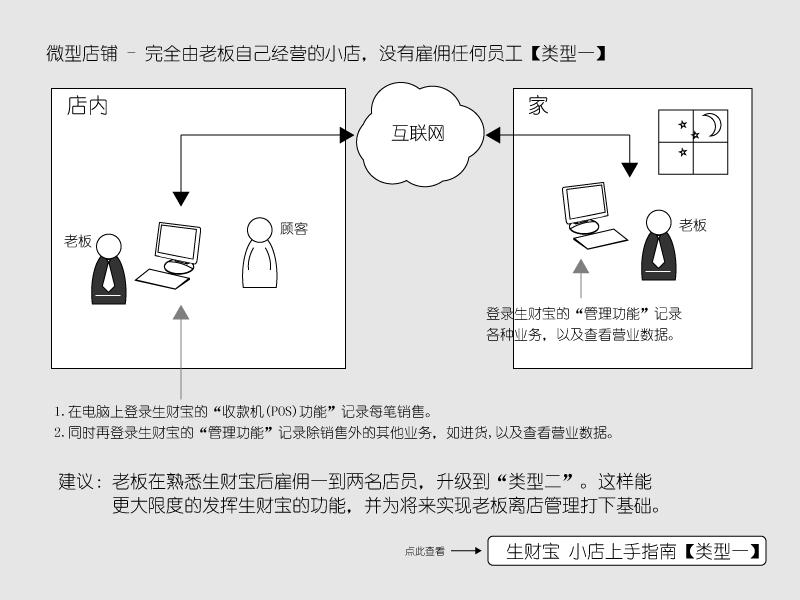 生财宝进销存软件用户类型1