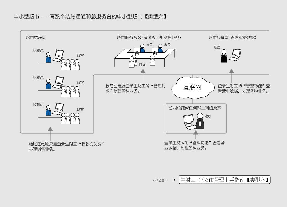 生财宝进销存软件用户类型6
